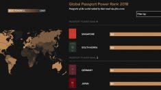 2018 '여권 파워' 순위 공개, 한국이 최초로 1위에 올라