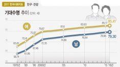 한국의 고령화 심각..지난해 노인인구가 유소년인구 첫 추월