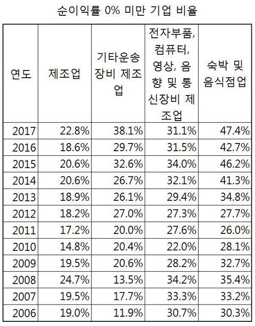 [통계청 기업활동조사 결과를 토대로 한 분석]