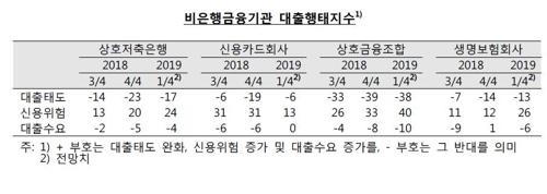※ 자료 : 한국은행