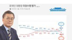 문대통령 국정지지도 50.1%…2주 연속 상승세[리얼미터]